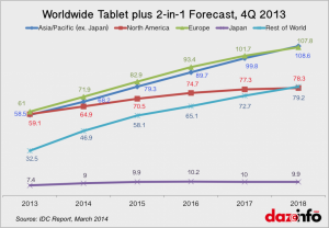 IDC-Tablet-Sales-Forecast-1024x713