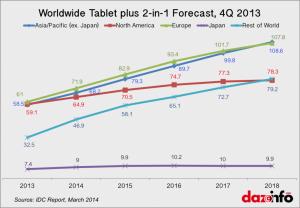 IDC-Tablet-Sales-Forecast-1024x713