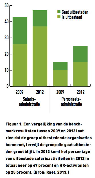 Raet HR benchmark 2013