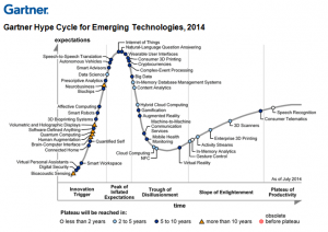 Emerging-Tech-Hype-Cycle2014