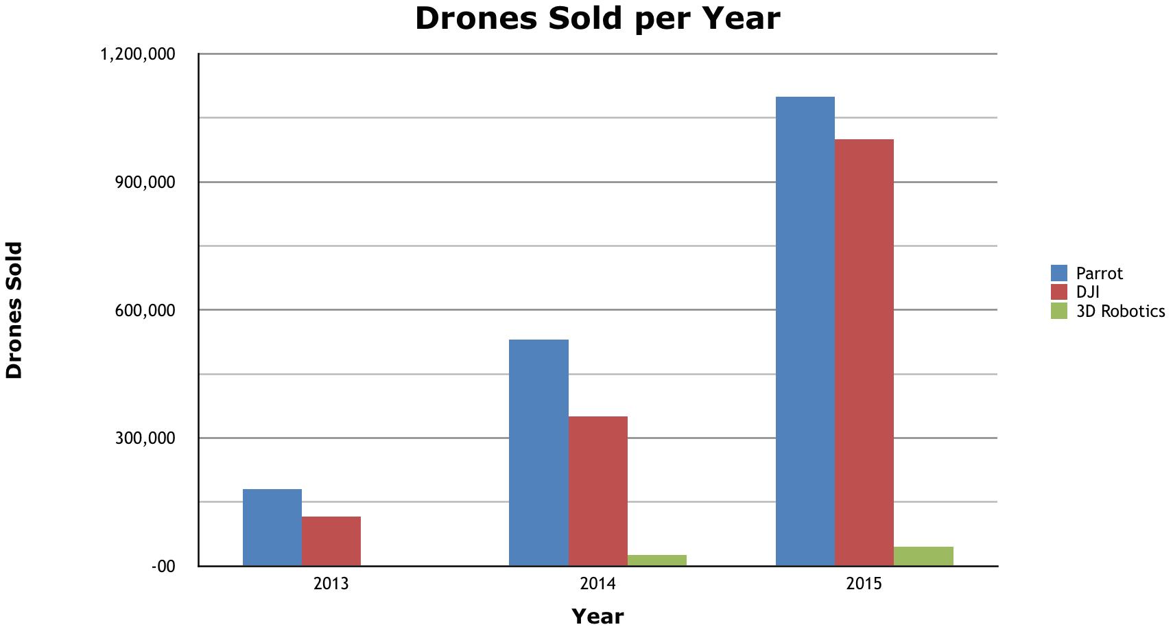 drone-sales-2-DRONELIFE
