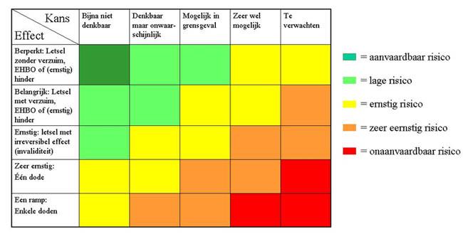 risico matrix