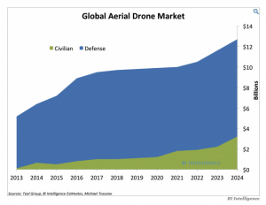 drones market development
