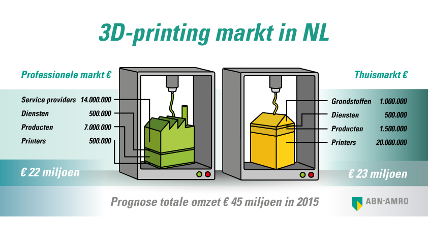 ABN_infographic_3Dprinting_def