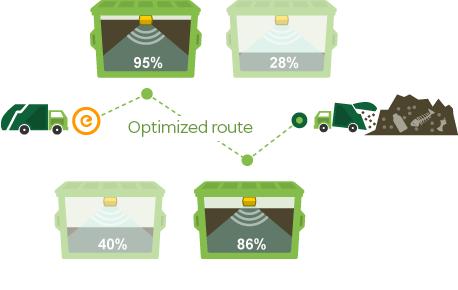 Enevo optimized route