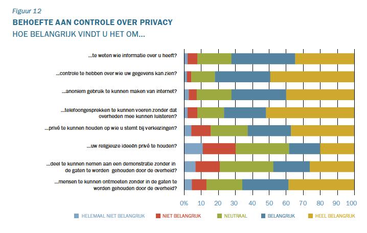 TNO: behoefte aan controle privacy