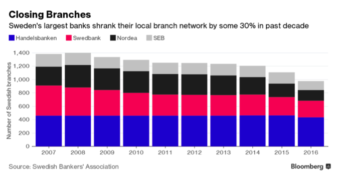 swedish banks